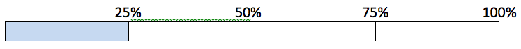 using a chart to track progress 25%