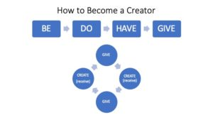 the creative process requires that you give to receive or have.
